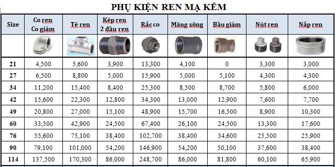 Bảng báo giá phụ kiện ren ống thép