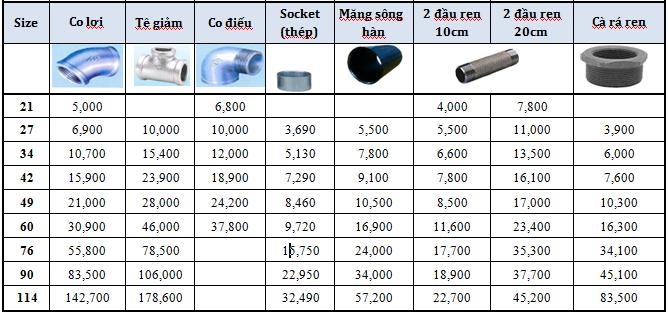 Bảng báo giá phụ kiện ren ống thép tại HCM